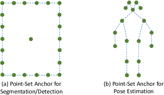 Figure 1 for Point-Set Anchors for Object Detection, Instance Segmentation and Pose Estimation