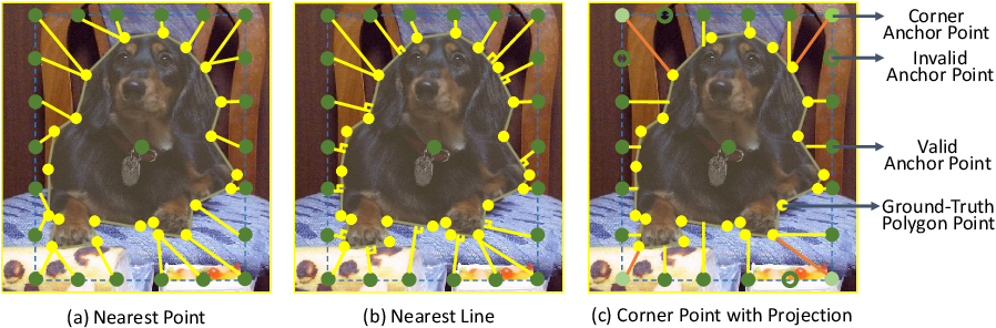 Figure 3 for Point-Set Anchors for Object Detection, Instance Segmentation and Pose Estimation