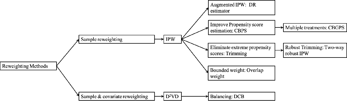 Figure 3 for A Survey on Causal Inference