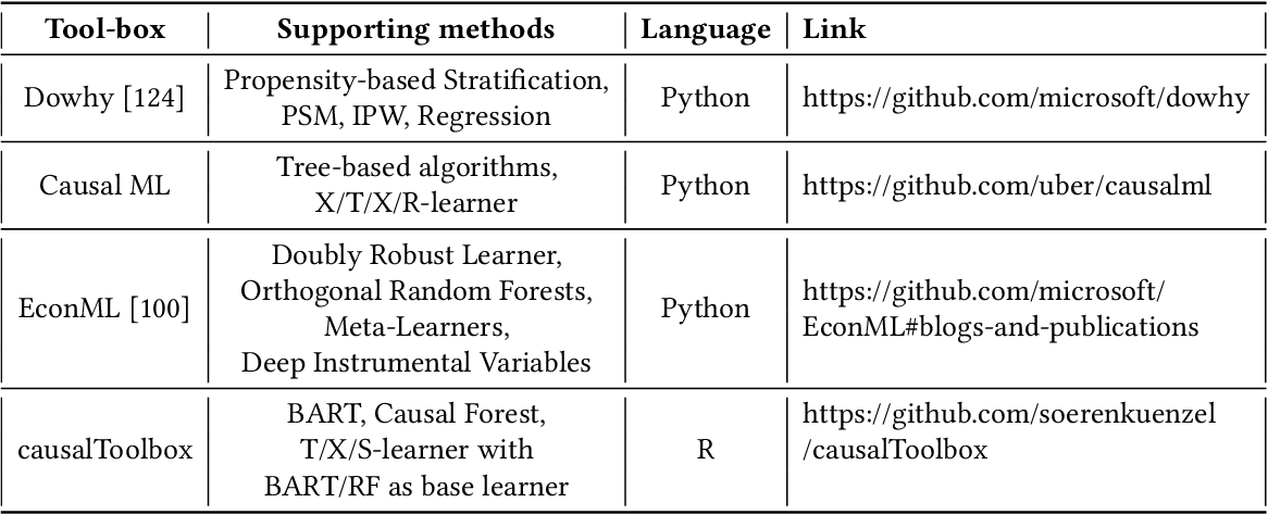 Figure 4 for A Survey on Causal Inference