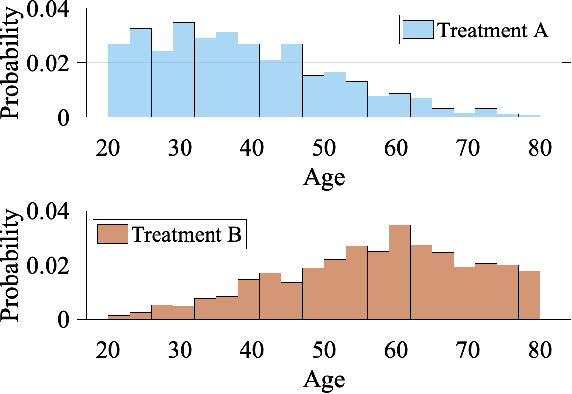 Figure 2 for A Survey on Causal Inference