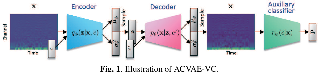 Figure 1 for ACVAE-VC: Non-parallel many-to-many voice conversion with auxiliary classifier variational autoencoder