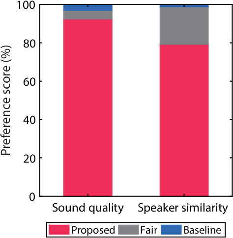 Figure 3 for ACVAE-VC: Non-parallel many-to-many voice conversion with auxiliary classifier variational autoencoder