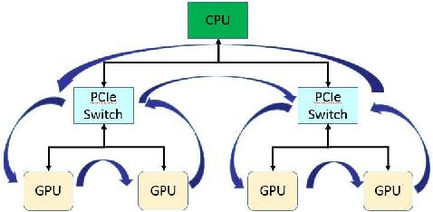 Figure 1 for PowerAI DDL