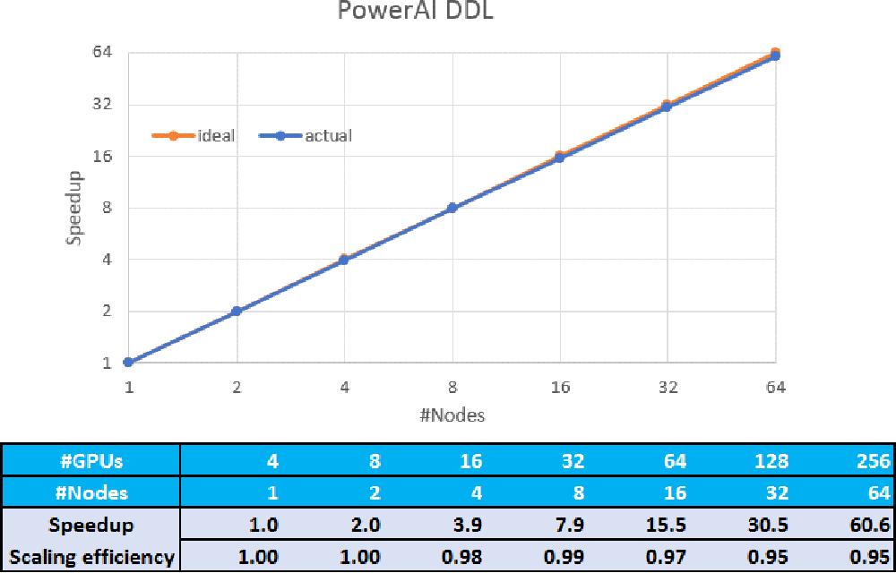 Figure 2 for PowerAI DDL