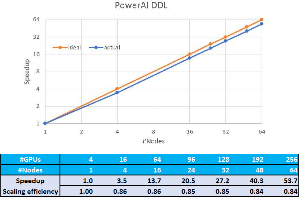 Figure 3 for PowerAI DDL