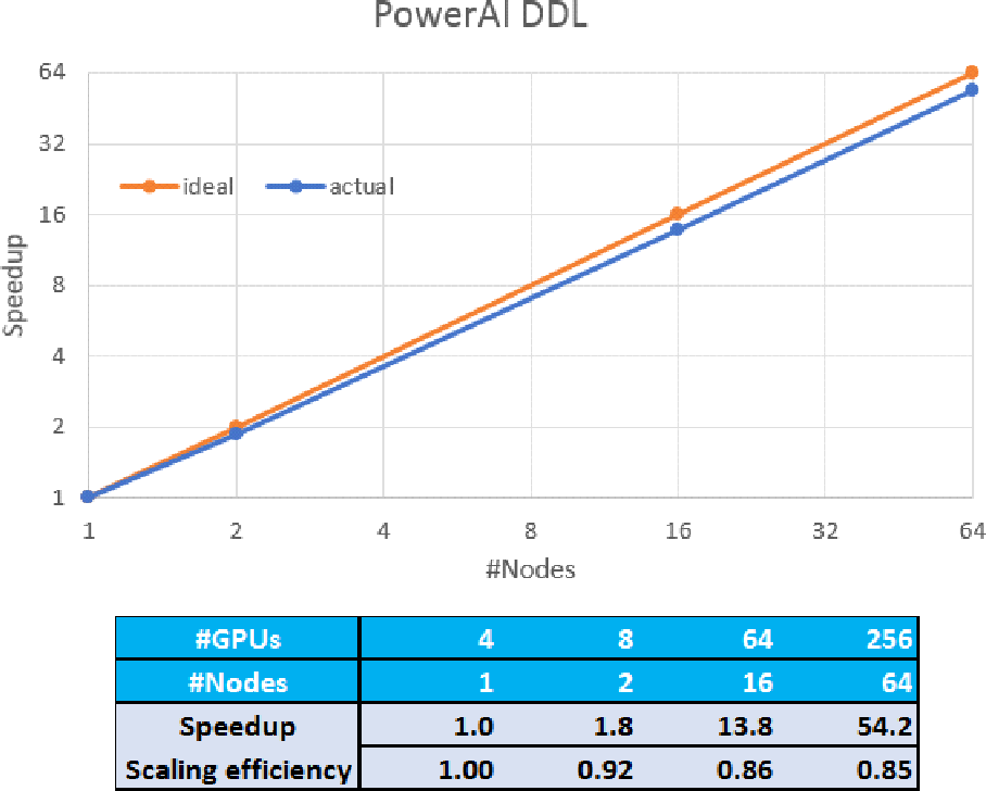 Figure 4 for PowerAI DDL