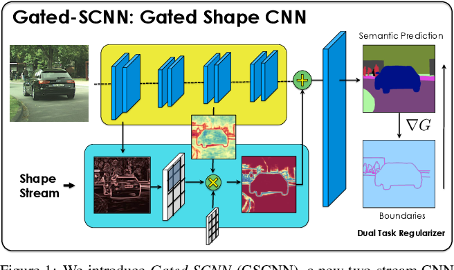 Figure 1 for Gated-SCNN: Gated Shape CNNs for Semantic Segmentation