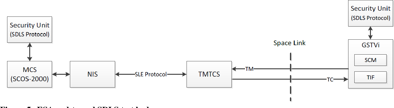 PDF] Finalizing the CCSDS Space-Data Link Layer Security