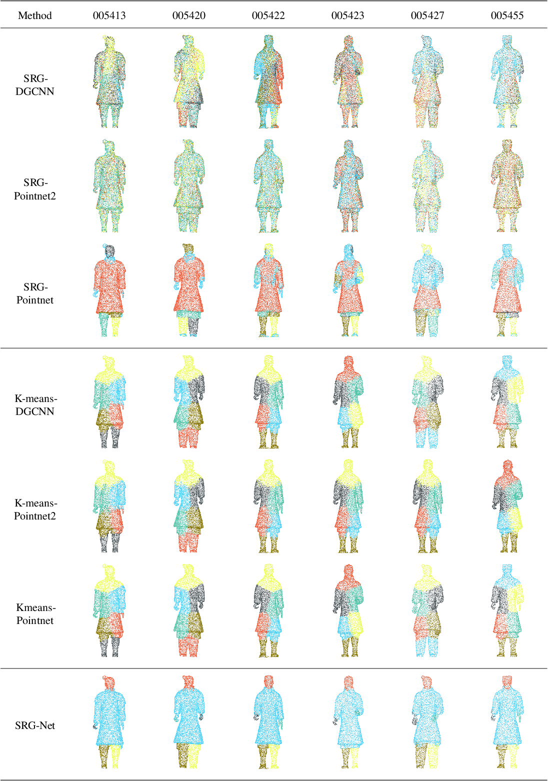 Figure 2 for Unsupervised Segmentation for Terracotta Warrior with Seed-Region-Growing CNN(SRG-Net)
