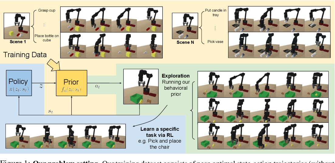 Figure 1 for Parrot: Data-Driven Behavioral Priors for Reinforcement Learning