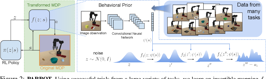 Figure 2 for Parrot: Data-Driven Behavioral Priors for Reinforcement Learning