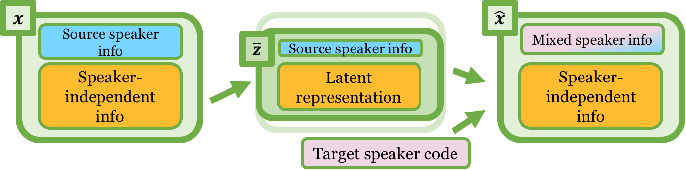 Figure 1 for Unsupervised Representation Disentanglement using Cross Domain Features and Adversarial Learning in Variational Autoencoder based Voice Conversion