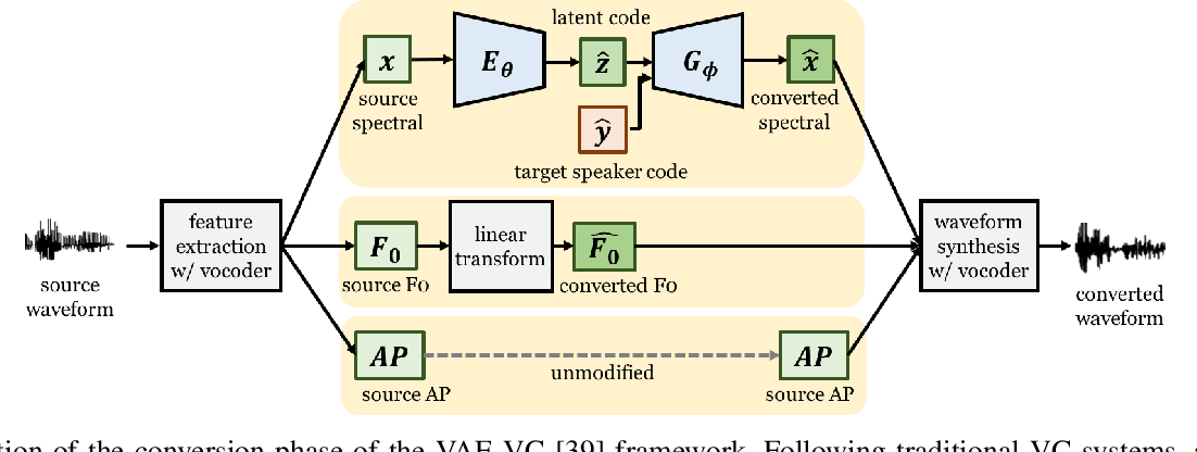 Figure 2 for Unsupervised Representation Disentanglement using Cross Domain Features and Adversarial Learning in Variational Autoencoder based Voice Conversion