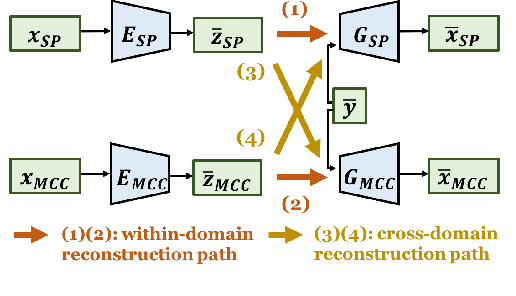 Figure 3 for Unsupervised Representation Disentanglement using Cross Domain Features and Adversarial Learning in Variational Autoencoder based Voice Conversion