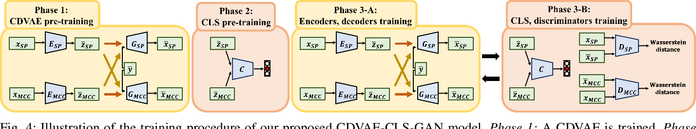Figure 4 for Unsupervised Representation Disentanglement using Cross Domain Features and Adversarial Learning in Variational Autoencoder based Voice Conversion