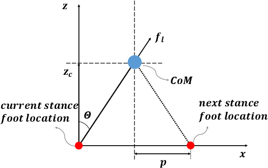 Figure 1 for Comparison Study of Nonlinear Optimization of Step Durations and Foot Placement for Dynamic Walking