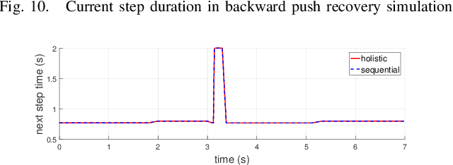 Figure 2 for Comparison Study of Nonlinear Optimization of Step Durations and Foot Placement for Dynamic Walking