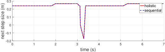 Figure 3 for Comparison Study of Nonlinear Optimization of Step Durations and Foot Placement for Dynamic Walking