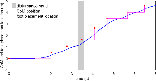 Figure 4 for Comparison Study of Nonlinear Optimization of Step Durations and Foot Placement for Dynamic Walking