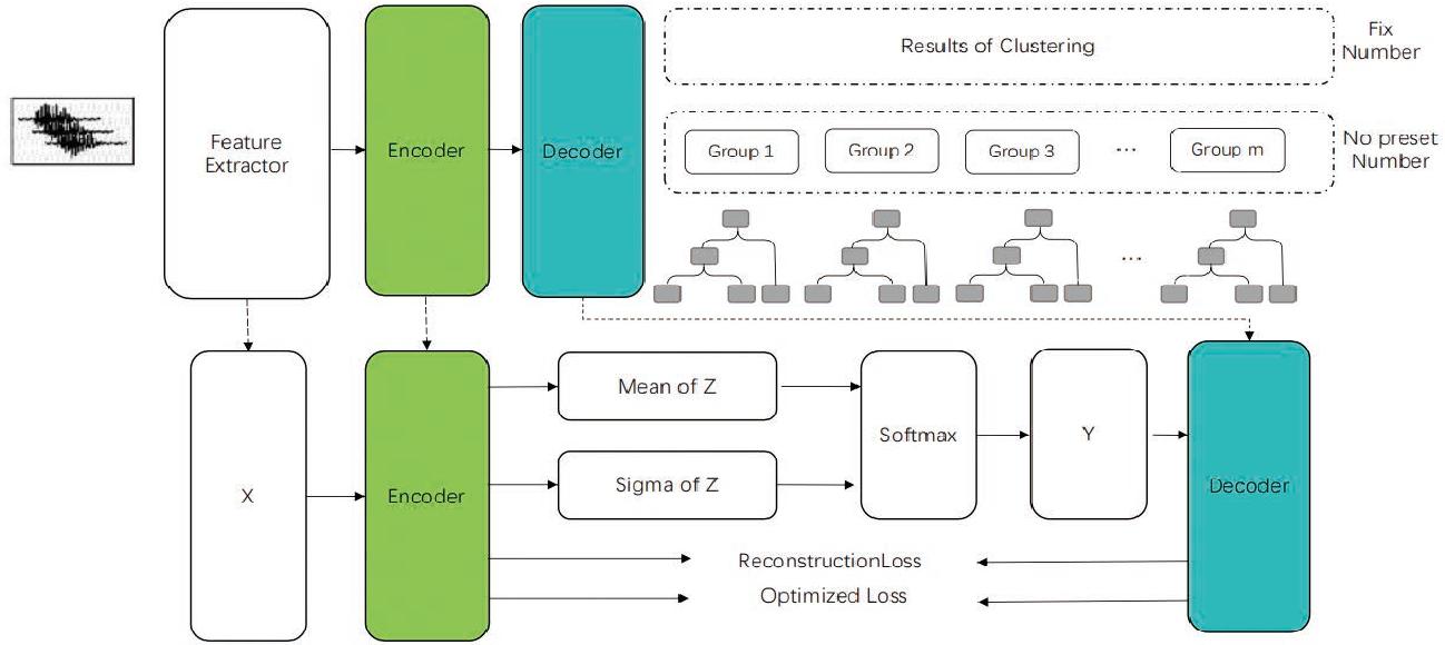 Figure 1 for A Robust Speaker Clustering Method Based on Discrete Tied Variational Autoencoder