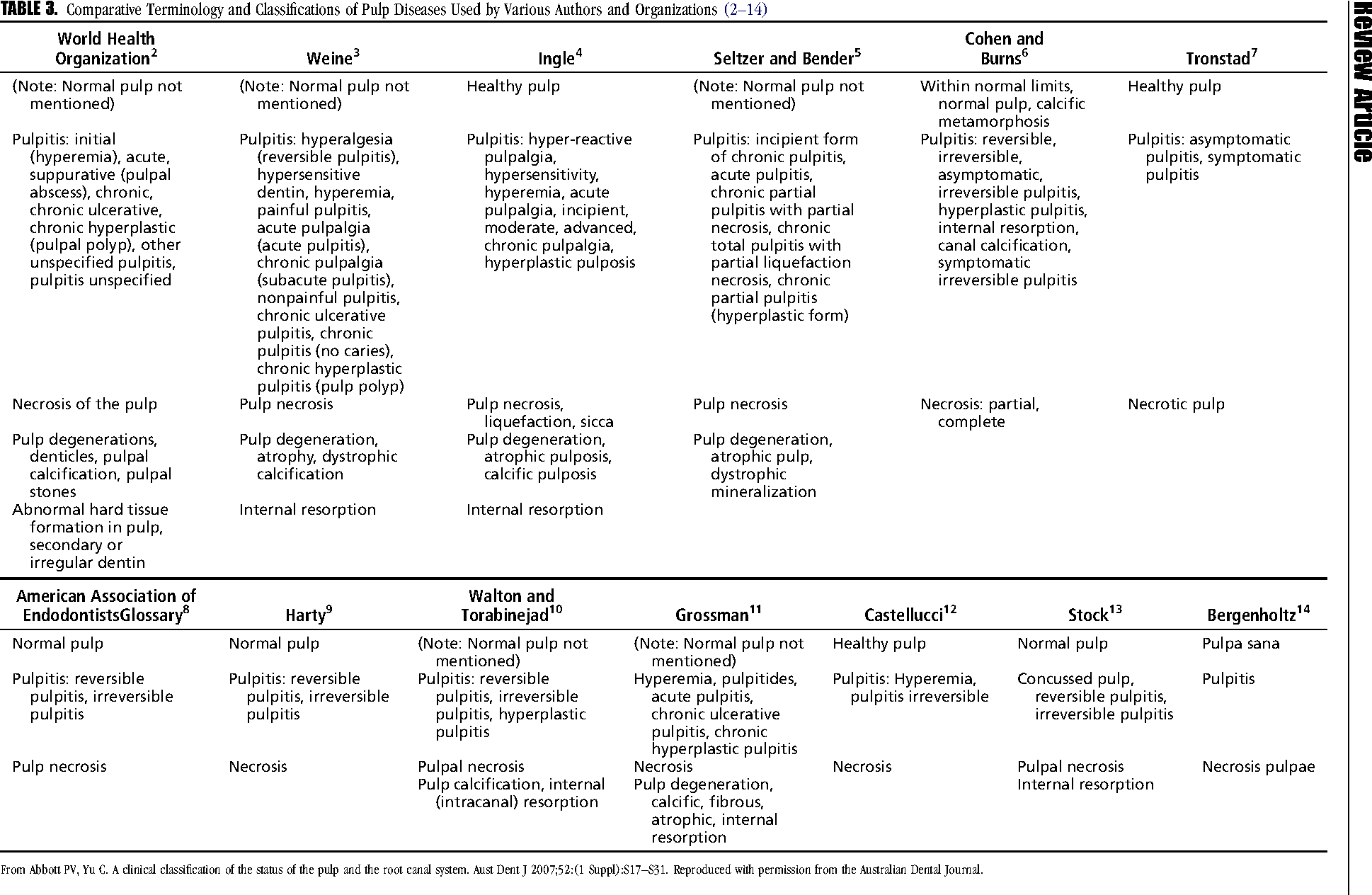 Pulpitis: Symptoms and Treatment Methods 55
