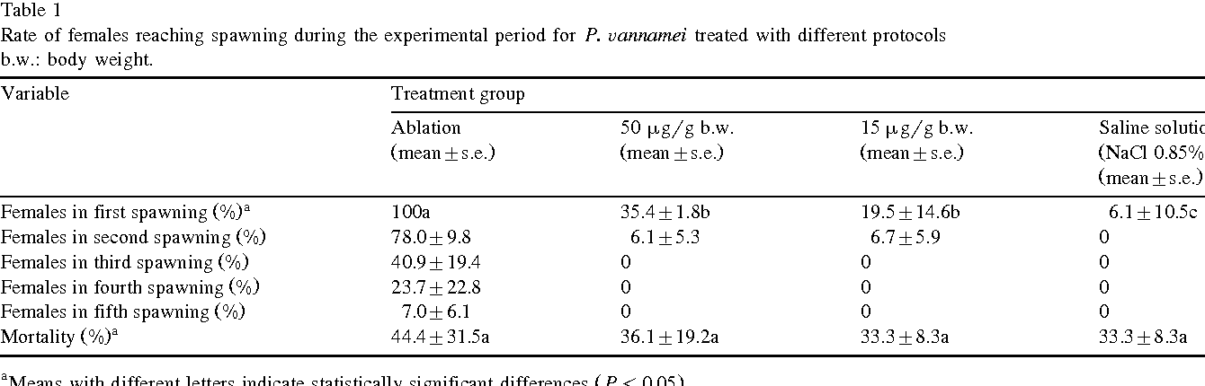 Table 1 Rate of females reaching spawning during the experimental period for P. Õannamei treated with different protocols b.w.: body weight.