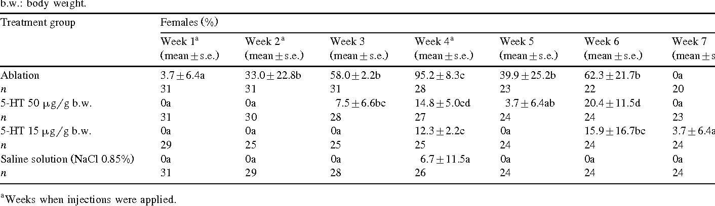 Table 2 Weekly spawning rate of P. Õannamei treated by different protocols Ž .Means with different letters within row indicate statistically significant different protocols P -0.05 . b.w.: body weight.