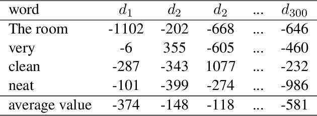 Figure 1 for An Empirical Study on Sentiment Classification of Chinese Review using Word Embedding