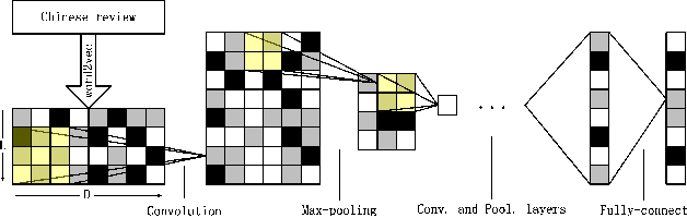Figure 2 for An Empirical Study on Sentiment Classification of Chinese Review using Word Embedding