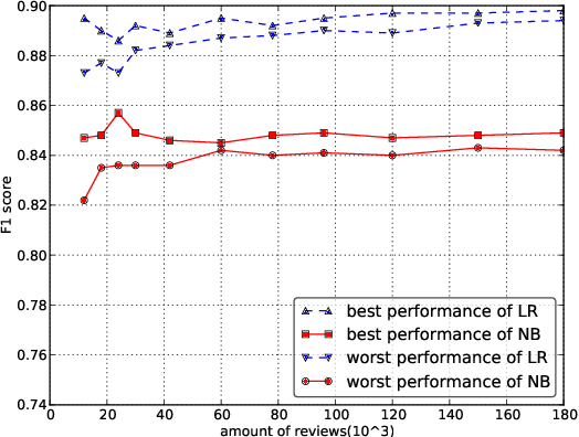 Figure 4 for An Empirical Study on Sentiment Classification of Chinese Review using Word Embedding