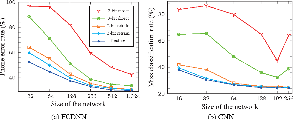 Figure 1 for Quantized neural network design under weight capacity constraint