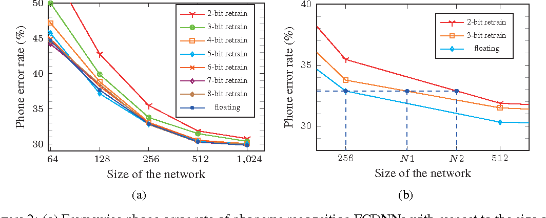 Figure 2 for Quantized neural network design under weight capacity constraint