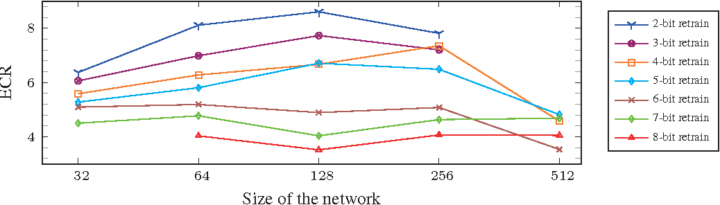 Figure 3 for Quantized neural network design under weight capacity constraint