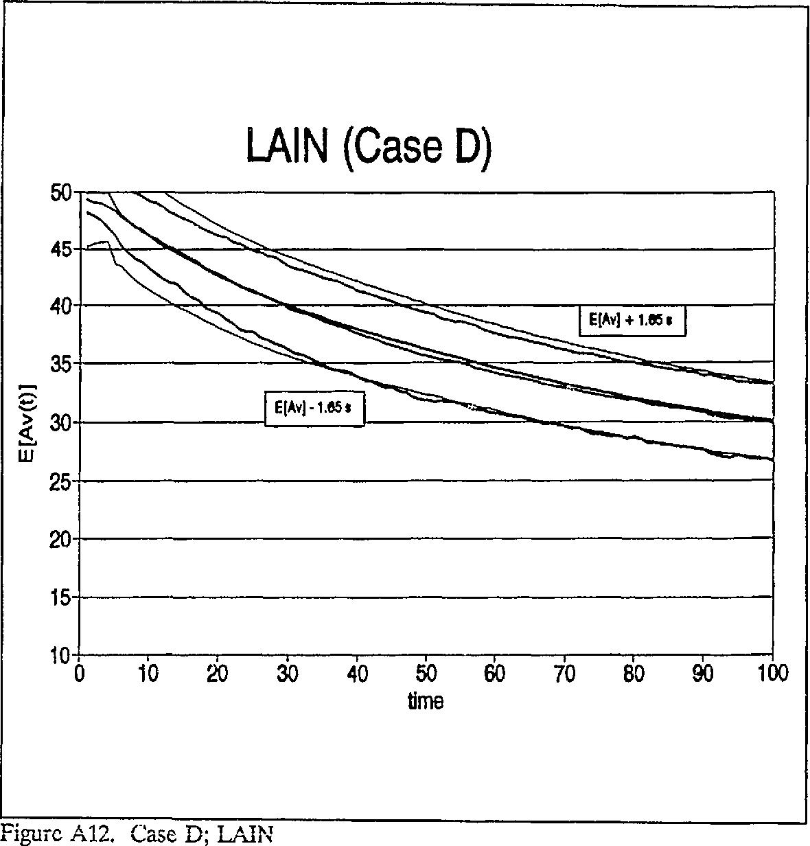 figure A12