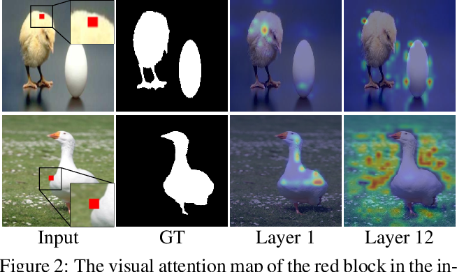 Figure 3 for Unifying Global-Local Representations in Salient Object Detection with Transformer