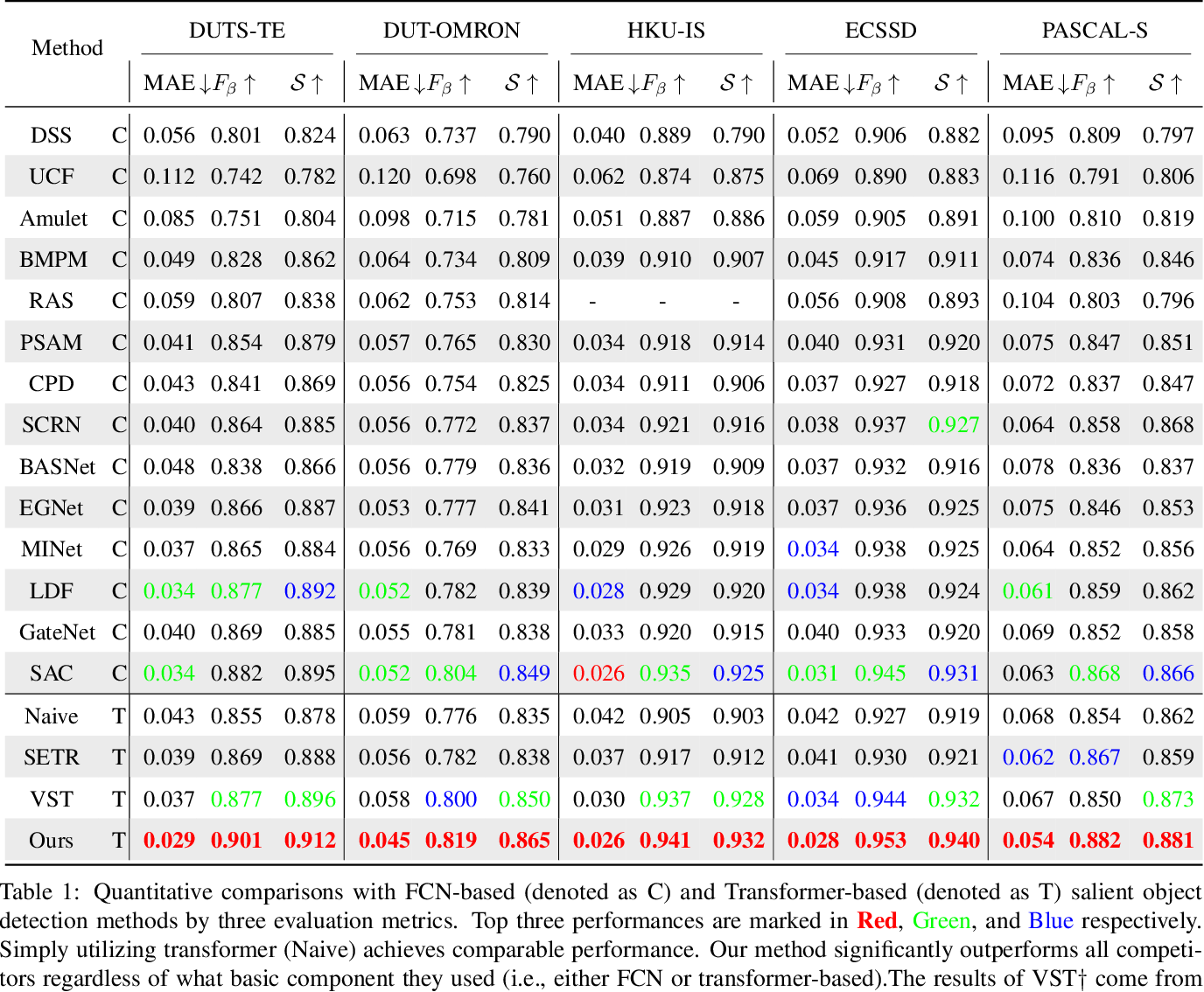 Figure 2 for Unifying Global-Local Representations in Salient Object Detection with Transformer