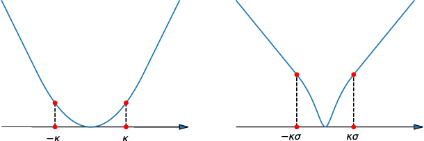 Figure 1 for Learning Robust Representations for Computer Vision