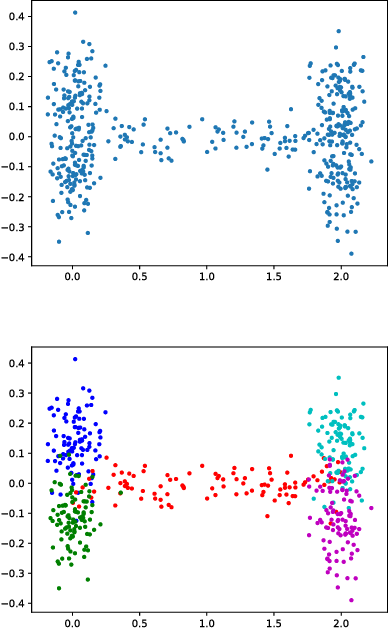 Figure 4 for Learning Robust Representations for Computer Vision