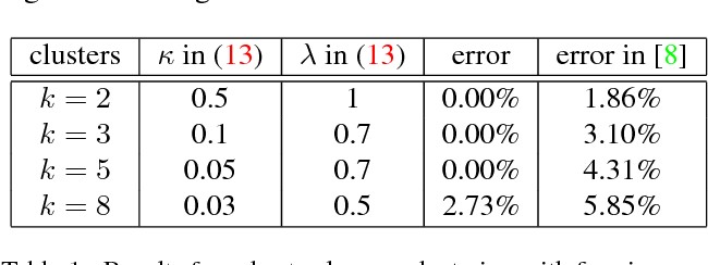 Figure 2 for Learning Robust Representations for Computer Vision