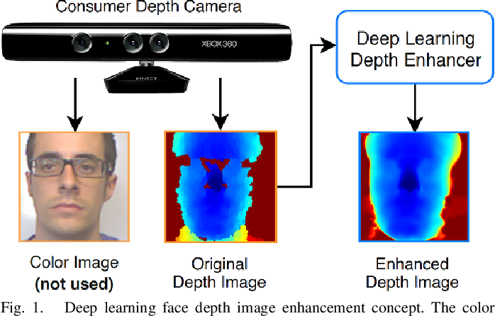 Figure 1 for Deep Learning-based Single Image Face Depth Data Enhancement