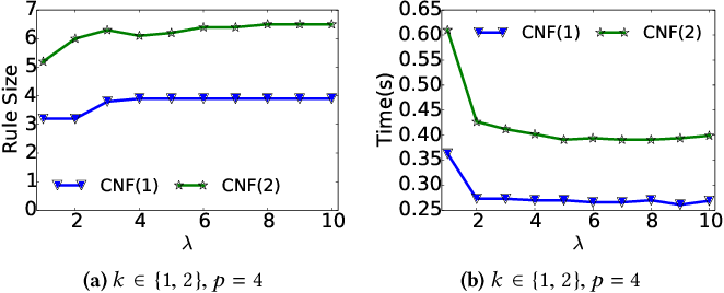 Figure 1 for IMLI: An Incremental Framework for MaxSAT-Based Learning of Interpretable Classification Rules