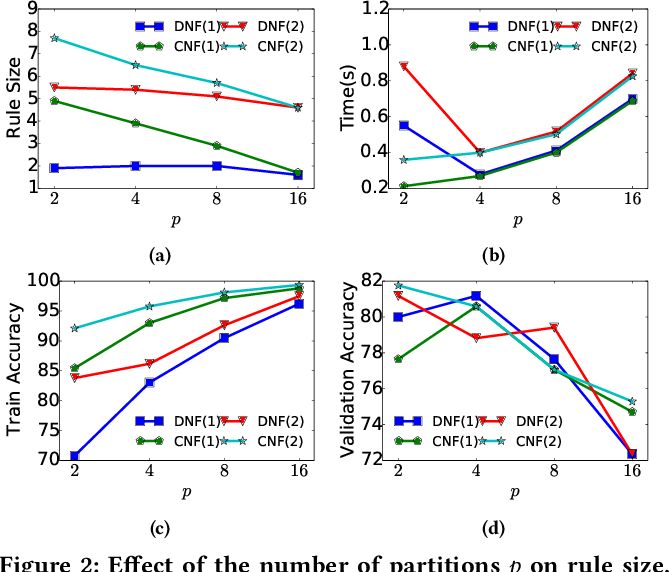 Figure 3 for IMLI: An Incremental Framework for MaxSAT-Based Learning of Interpretable Classification Rules