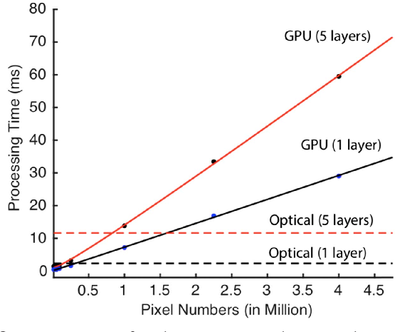 Figure 3 for An Optical Frontend for a Convolutional Neural Network