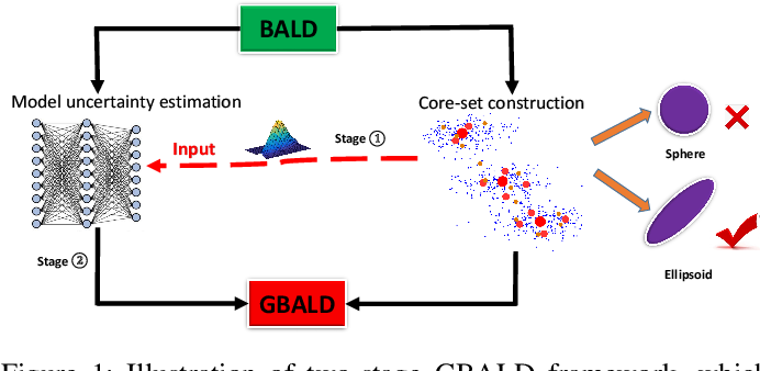 Figure 1 for Bayesian Active Learning by Disagreements: A Geometric Perspective