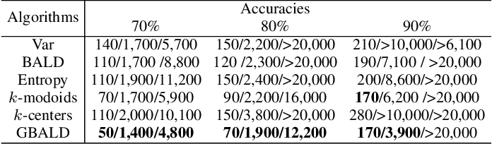 Figure 4 for Bayesian Active Learning by Disagreements: A Geometric Perspective