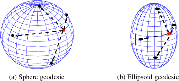 Figure 3 for Bayesian Active Learning by Disagreements: A Geometric Perspective