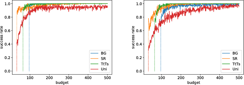 Figure 2 for Bayesian Best-Arm Identification for Selecting Influenza Mitigation Strategies