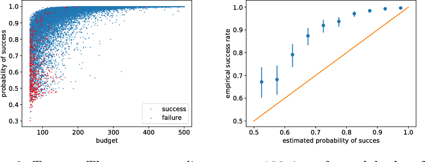 Figure 3 for Bayesian Best-Arm Identification for Selecting Influenza Mitigation Strategies