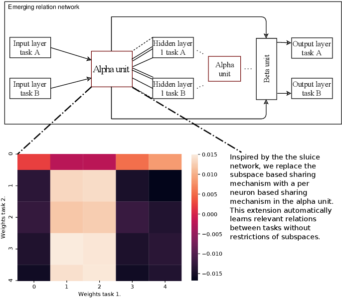 Figure 1 for Emerging Relation Network and Task Embedding for Multi-Task Regression Problems